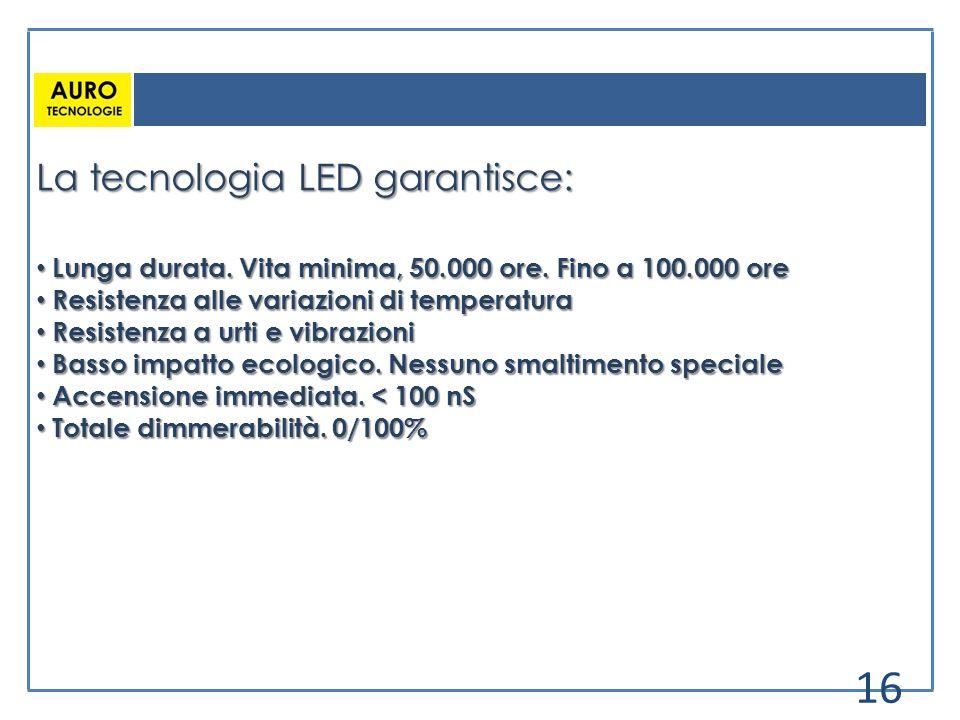 La tecnologia LED garantisce: Lunga durata. Vita minima, 50.000 ore. Fino a 100.000 ore Lunga durata. Vita minima, 50.000 ore. Fino a 100.000 ore Resi