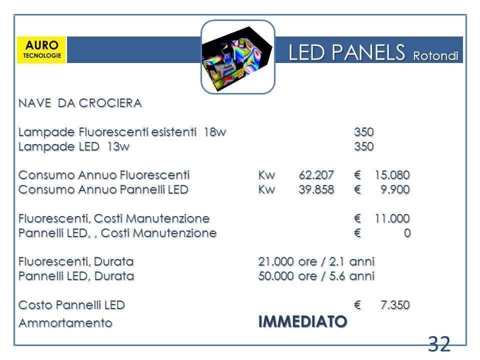 LED PANELS Rotondi NAVE DA CROCIERA Lampade Fluorescenti esistenti 18w350 Lampade LED 13w350 Consumo Annuo FluorescentiKw 62.207€ 15.080 Consumo Annuo