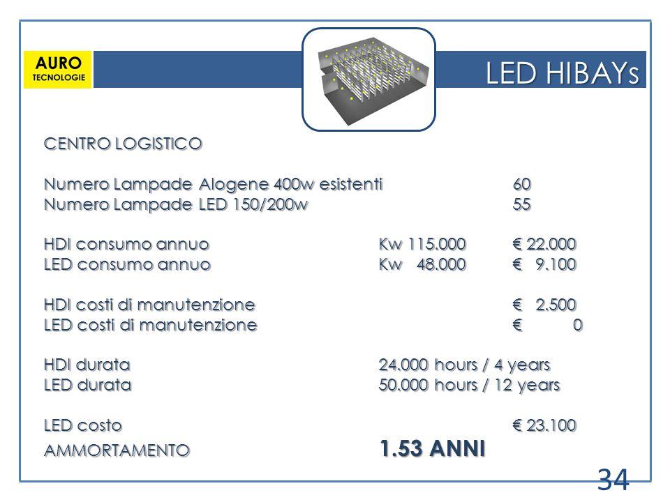 LED HIBAYs CENTRO LOGISTICO Numero Lampade Alogene 400w esistenti60 Numero Lampade LED 150/200w55 HDI consumo annuoKw 115.000 € 22.000 LED consumo ann