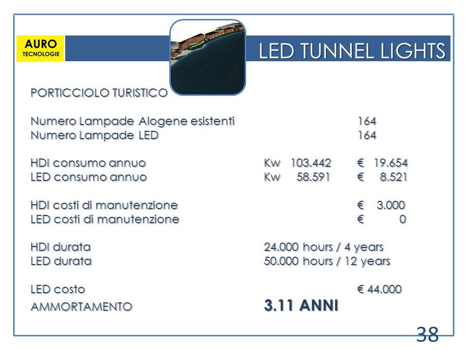 LED TUNNEL LIGHTS PORTICCIOLO TURISTICO Numero Lampade Alogene esistenti164 Numero Lampade LED 164 HDI consumo annuoKw 103.442 € 19.654 LED consumo an