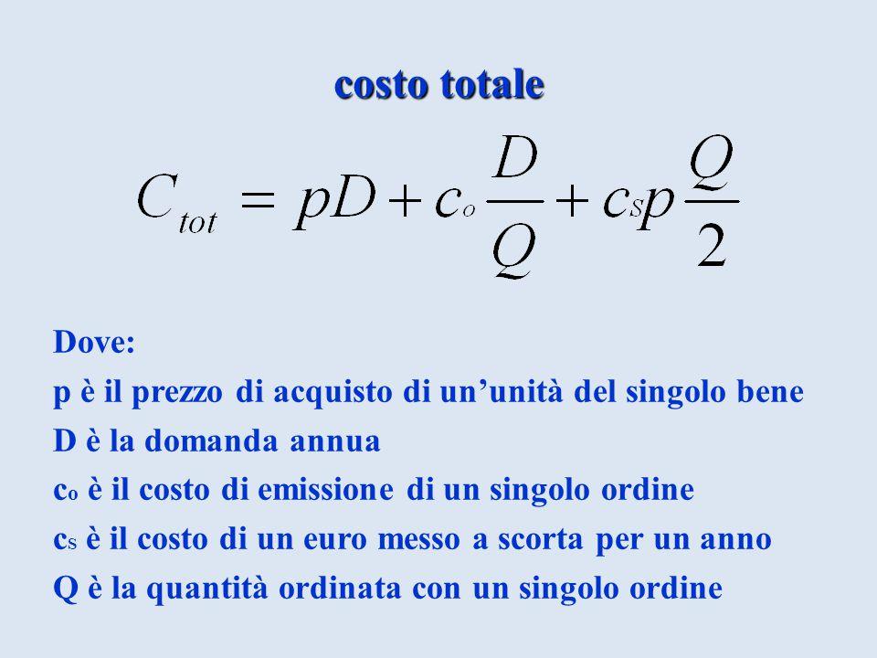 costo totale Dove: p è il prezzo di acquisto di un'unità del singolo bene D è la domanda annua c o è il costo di emissione di un singolo ordine c S è il costo di un euro messo a scorta per un anno Q è la quantità ordinata con un singolo ordine