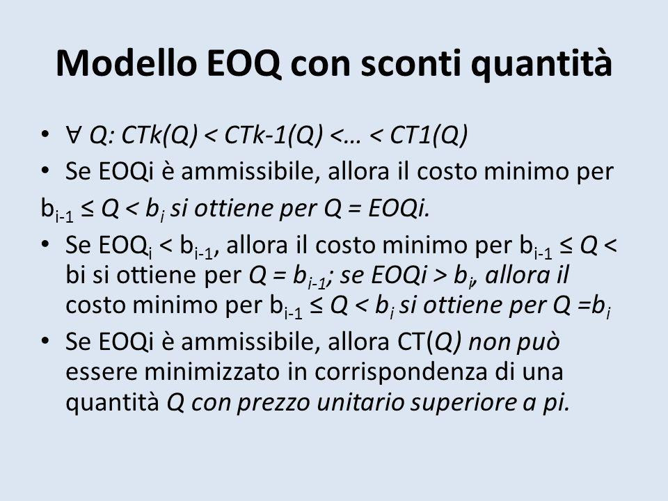 ∀ Q: CTk(Q) < CTk-1(Q) <… < CT1(Q) Se EOQi è ammissibile, allora il costo minimo per b i-1 ≤ Q < b i si ottiene per Q = EOQi.