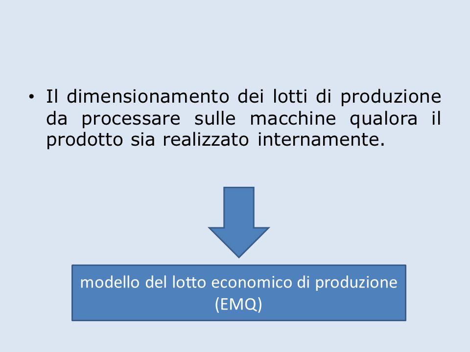 Il dimensionamento dei lotti di produzione da processare sulle macchine qualora il prodotto sia realizzato internamente.