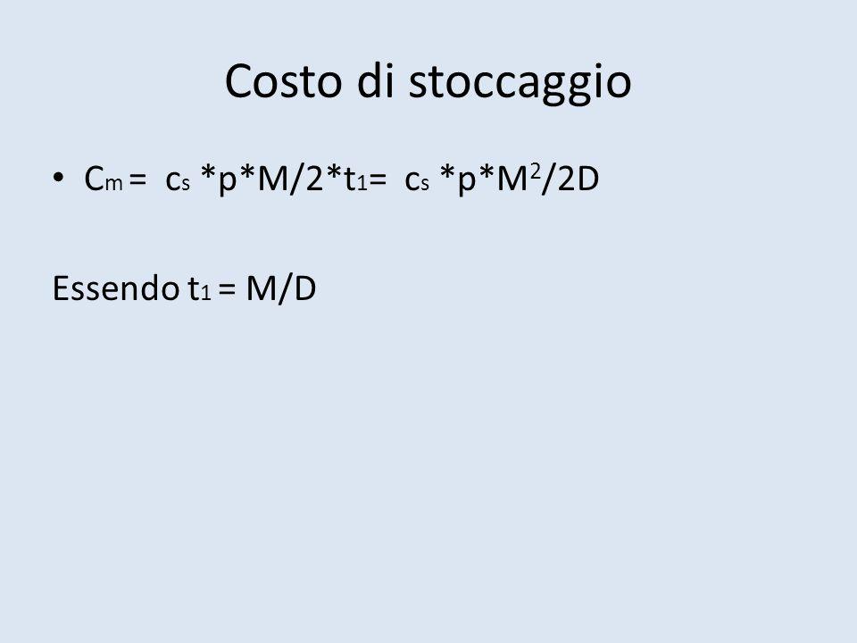 Costo di stoccaggio C m = c s *p*M/2*t 1 = c s *p*M 2 /2D Essendo t 1 = M/D