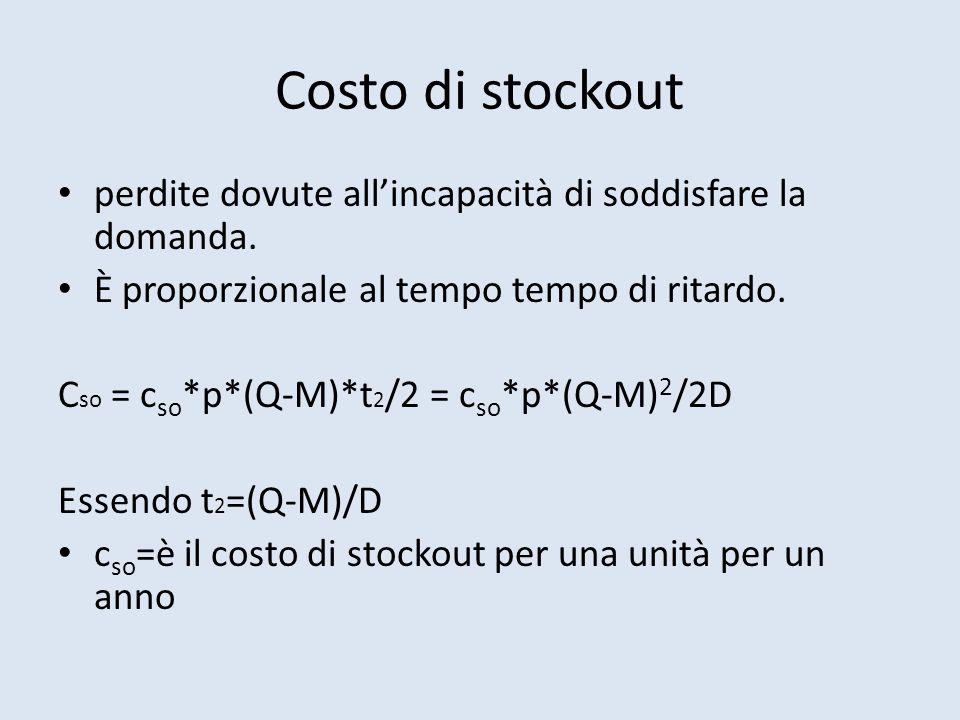 Costo di stockout perdite dovute all'incapacità di soddisfare la domanda.