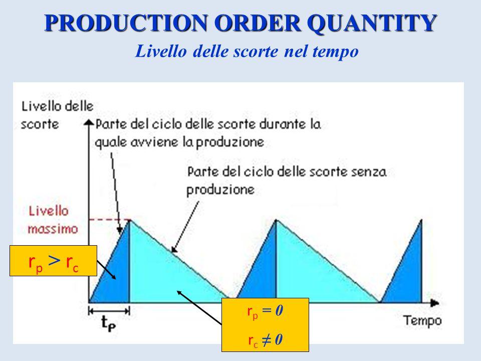 PRODUCTION ORDER QUANTITY Livello delle scorte nel tempo r p > r c r p = 0 r c ≠ 0