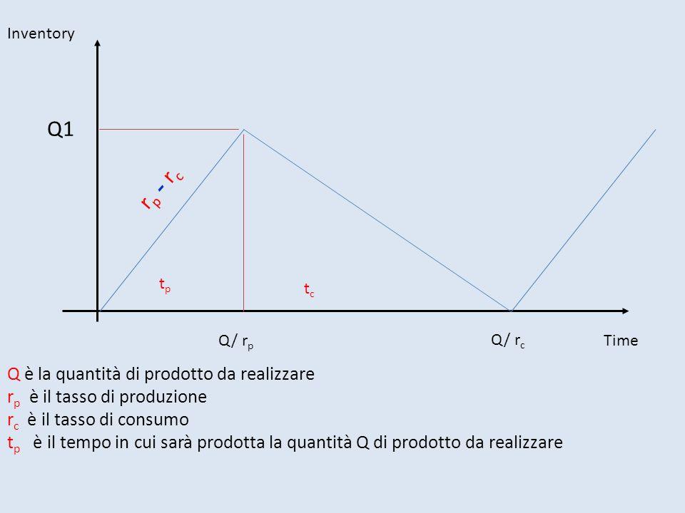 Inventory Time r p - r c tptp tctc Q/ r p Q/ r c Q1 Q è la quantità di prodotto da realizzare r p è il tasso di produzione r c è il tasso di consumo t p è il tempo in cui sarà prodotta la quantità Q di prodotto da realizzare