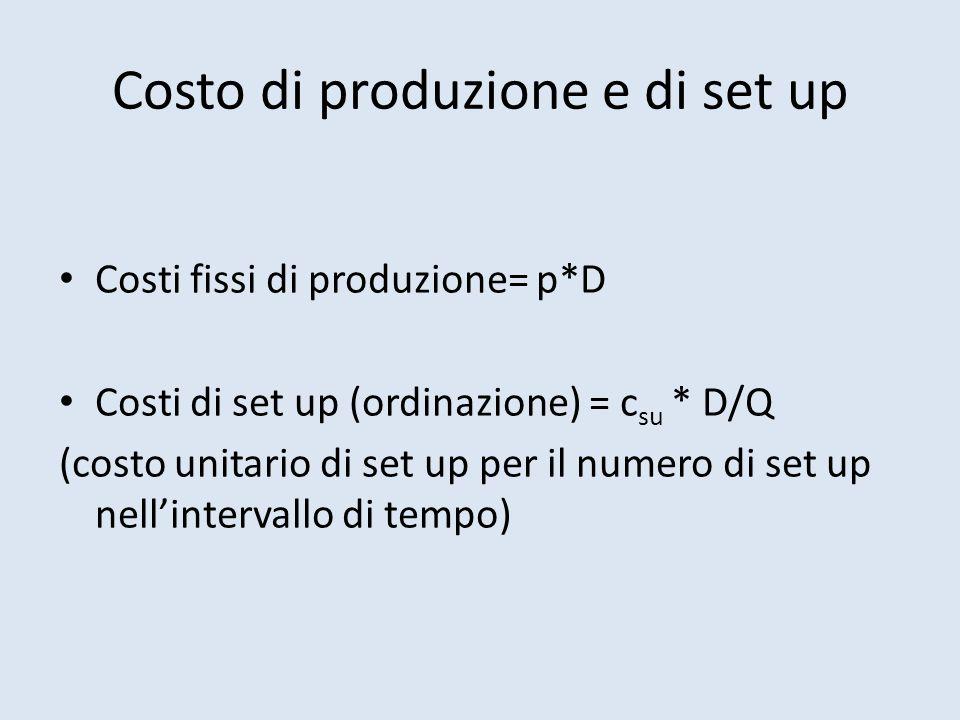 Costo di produzione e di set up Costi fissi di produzione= p*D Costi di set up (ordinazione) = c su * D/Q (costo unitario di set up per il numero di set up nell'intervallo di tempo)