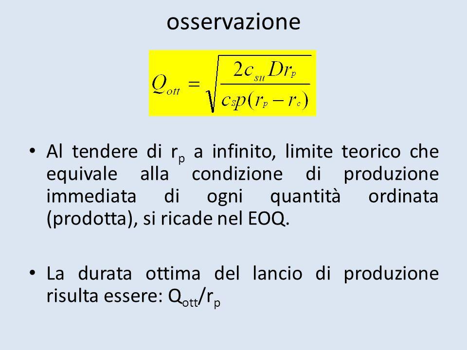 osservazione Al tendere di r p a infinito, limite teorico che equivale alla condizione di produzione immediata di ogni quantità ordinata (prodotta), si ricade nel EOQ.