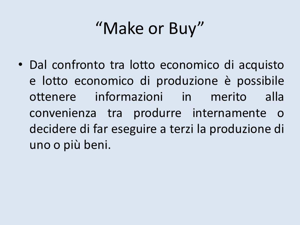Make or Buy Dal confronto tra lotto economico di acquisto e lotto economico di produzione è possibile ottenere informazioni in merito alla convenienza tra produrre internamente o decidere di far eseguire a terzi la produzione di uno o più beni.