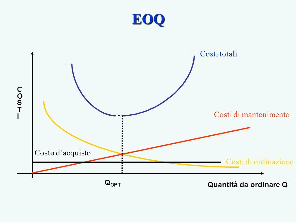 Costo totale Dove: p è il costo da imputare alla produzione di un singolo prodotto c su è il costo unitario di set up Q è la quantità di prodotto da produrre D è la domanda annua
