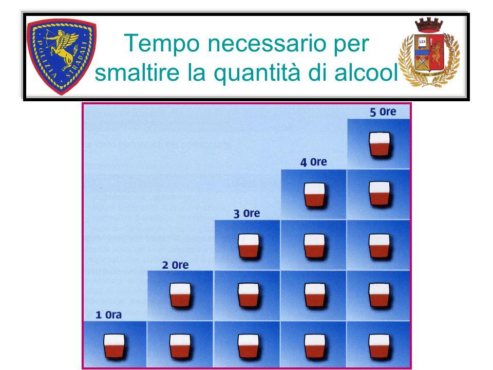 Tempo necessario per smaltire la quantità di alcool