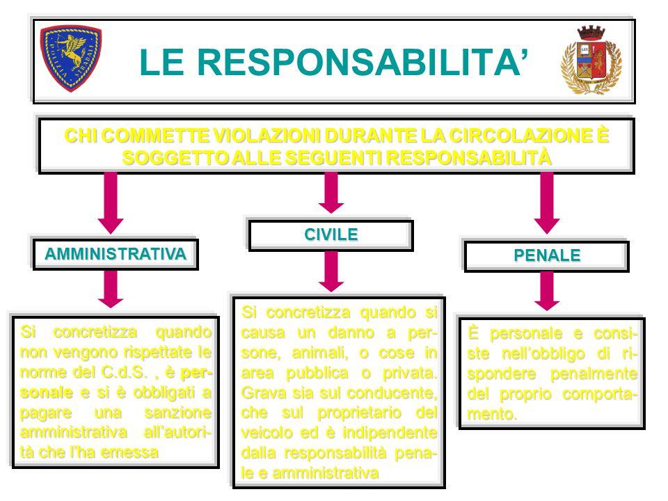 LE RESPONSABILITA' CHI COMMETTE VIOLAZIONI DURANTE LA CIRCOLAZIONE È SOGGETTO ALLE SEGUENTI RESPONSABILITÀ AMMINISTRATIVA CIVILE PENALE Si concretizza quando non vengono rispettate le norme del C.d.S., è per- sonale e si è obbligati a pagare una sanzione amministrativa all'autori- tà che l'ha emessa Si concretizza quando si causa un danno a per- sone, animali, o cose in area pubblica o privata.