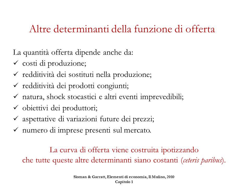 Altre determinanti della funzione di offerta La quantità offerta dipende anche da: costi di produzione; redditività dei sostituti nella produzione; re