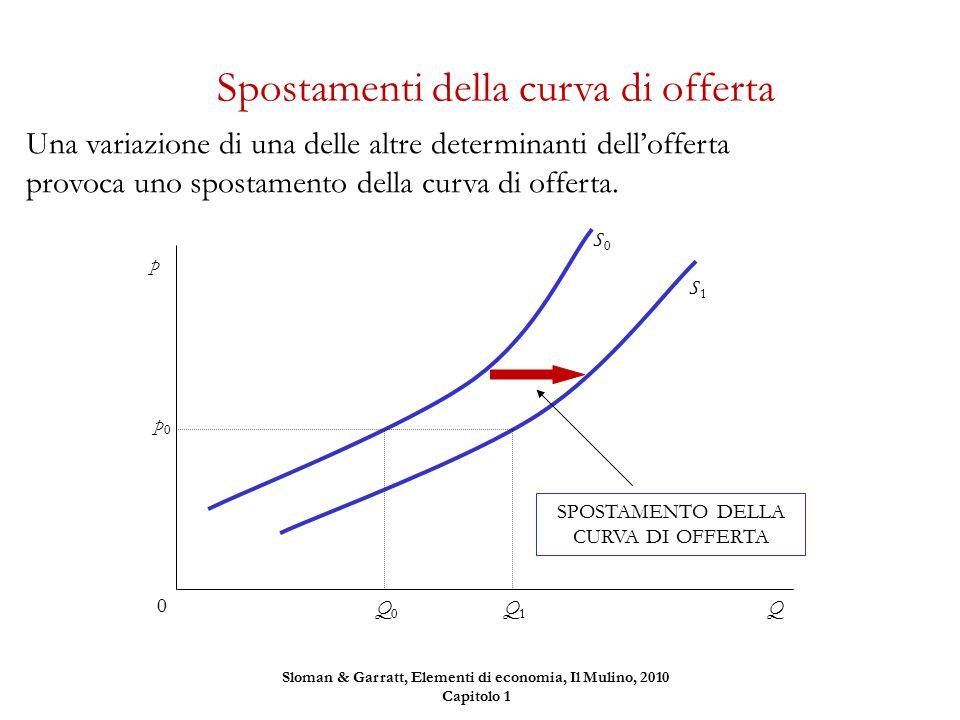 Una variazione di una delle altre determinanti dell'offerta provoca uno spostamento della curva di offerta. Spostamenti della curva di offerta Q p0p0