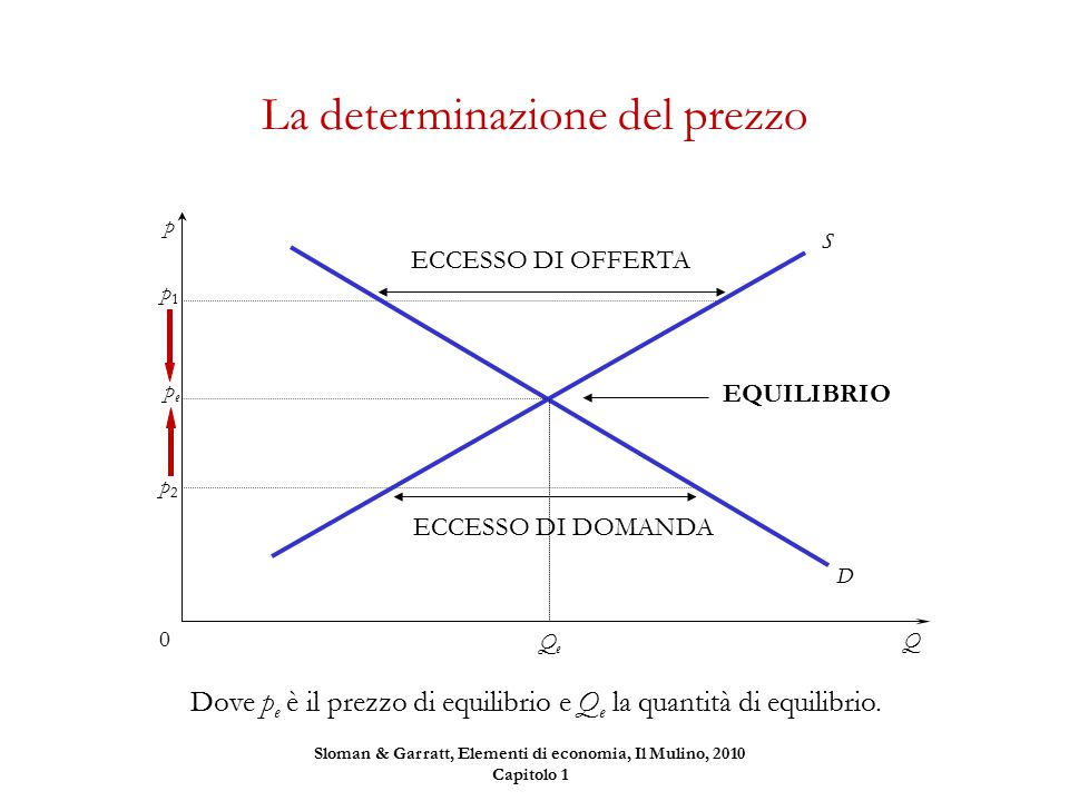 La determinazione del prezzo p1p1 ECCESSO DI OFFERTA p2p2 ECCESSO DI DOMANDA Dove p e è il prezzo di equilibrio e Q e la quantità di equilibrio. Q p D