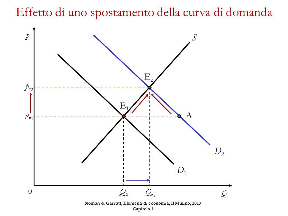 S D1D1 A D2D2 Effetto di uno spostamento della curva di domanda p Q 0 E1E1 Qe1Qe1 pe1pe1 E2E2 Qe2Qe2 pe2pe2 Sloman & Garratt, Elementi di economia, Il