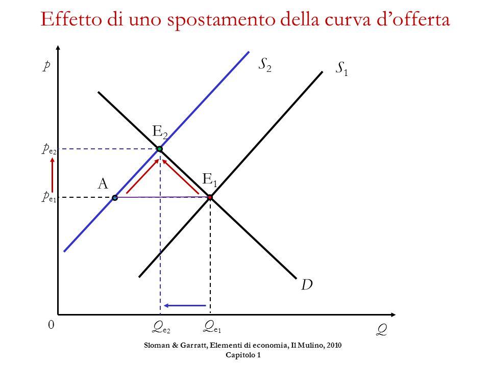 D S1S1 Effetto di uno spostamento della curva d'offerta p Q 0 Qe1Qe1 E1E1 pe1pe1 A S2S2 E2E2 Qe2Qe2 pe2pe2 Sloman & Garratt, Elementi di economia, Il