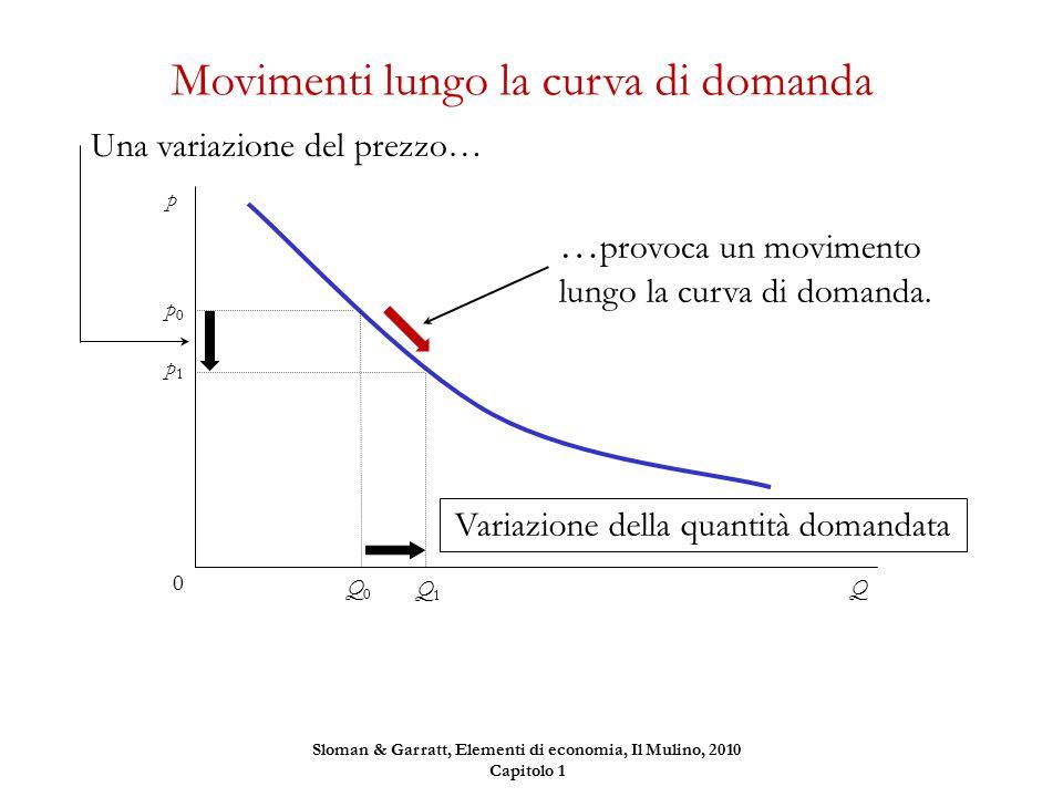 Q1Q1 Variazione della quantità domandata Q p0p0 Q0Q0 p 0 … provoca un movimento lungo la curva di domanda. Una variazione del prezzo… p1p1 Movimenti l