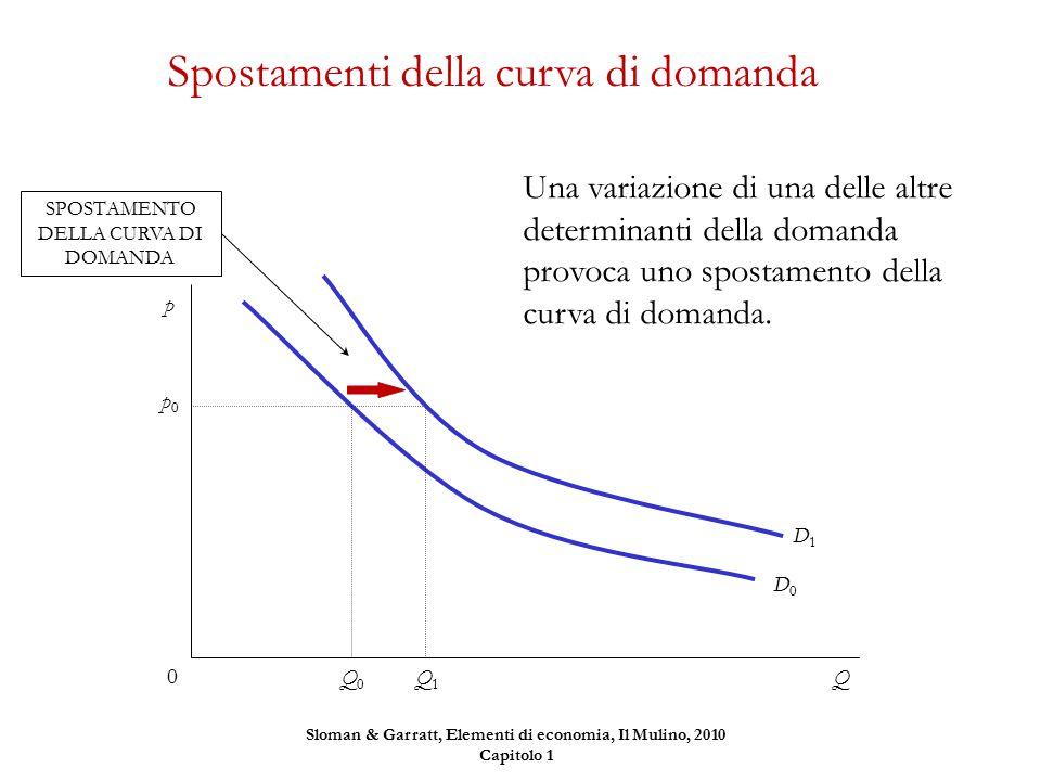 Una variazione di una delle altre determinanti della domanda provoca uno spostamento della curva di domanda. Spostamenti della curva di domanda Q p0p0