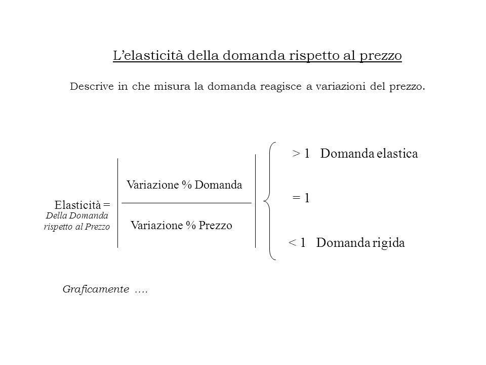 L'elasticità della domanda rispetto al prezzo Descrive in che misura la domanda reagisce a variazioni del prezzo.