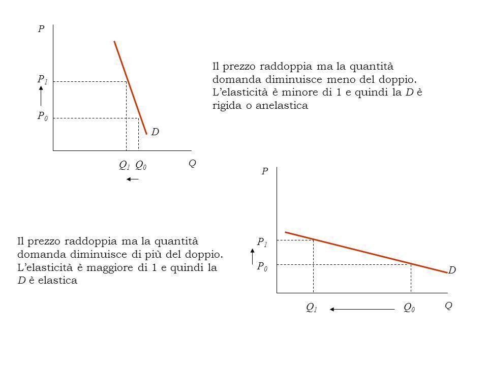 Q P D P0P0 P1P1 Q0Q0 Q1Q1 Il prezzo raddoppia ma la quantità domanda diminuisce meno del doppio.