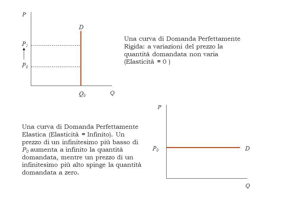 D Q P P0P0 P1P1 Q0Q0 Una curva di Domanda Perfettamente Rigida: a variazioni del prezzo la quantità domandata non varia (Elasticità = 0 ) Una curva di Domanda Perfettamente Elastica (Elasticità = Infinito).