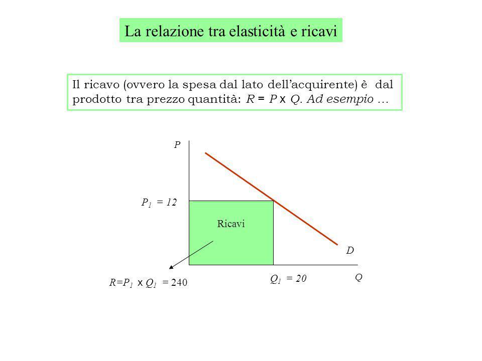 La relazione tra elasticità e ricavi Il ricavo (ovvero la spesa dal lato dell'acquirente) è dal prodotto tra prezzo quantità: R = P x Q.