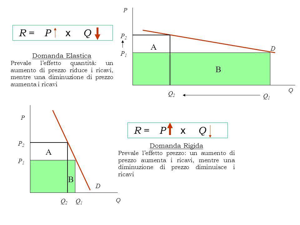 A R = P x Q Q P P1P1 P2P2 D B Q1Q1 Q2Q2 Domanda Elastica Prevale l'effetto quantità: un aumento di prezzo riduce i ricavi, mentre una diminuzione di prezzo aumenta i ricavi Q P D A B P1P1 Q1Q1 P2P2 Q2Q2 R = P x Q Domanda Rigida Prevale l'effetto prezzo: un aumento di prezzo aumenta i ricavi, mentre una diminuzione di prezzo diminuisce i ricavi