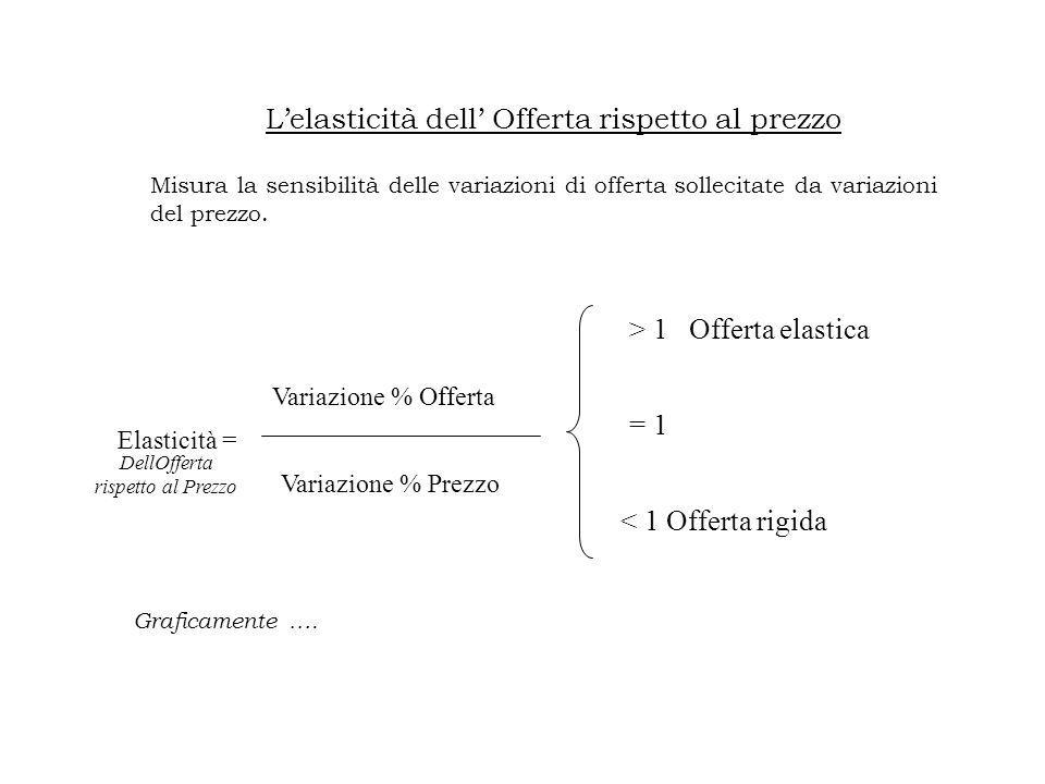 L'elasticità dell' Offerta rispetto al prezzo Misura la sensibilità delle variazioni di offerta sollecitate da variazioni del prezzo.