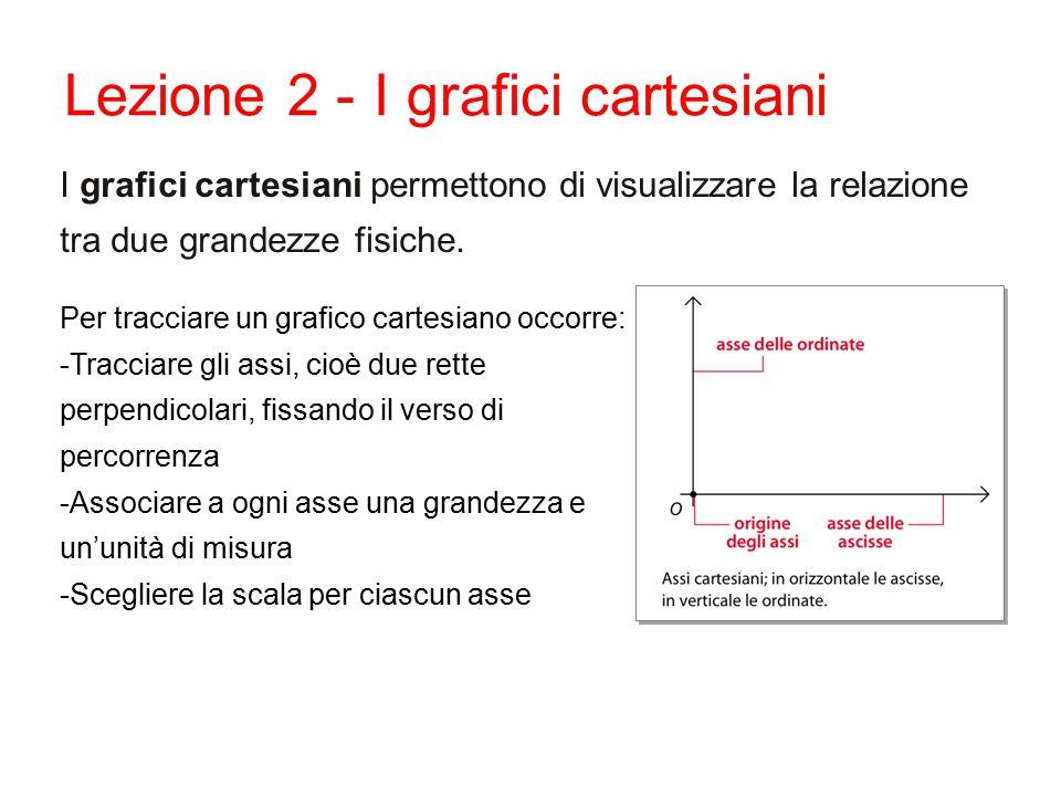 I grafici cartesiani permettono di visualizzare la relazione tra due grandezze fisiche. Per tracciare un grafico cartesiano occorre: -Tracciare gli as
