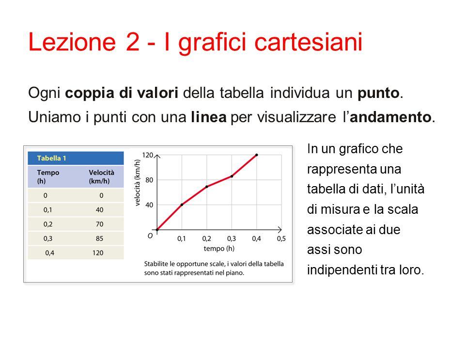 Lezione 2 - I grafici cartesiani Ogni coppia di valori della tabella individua un punto.