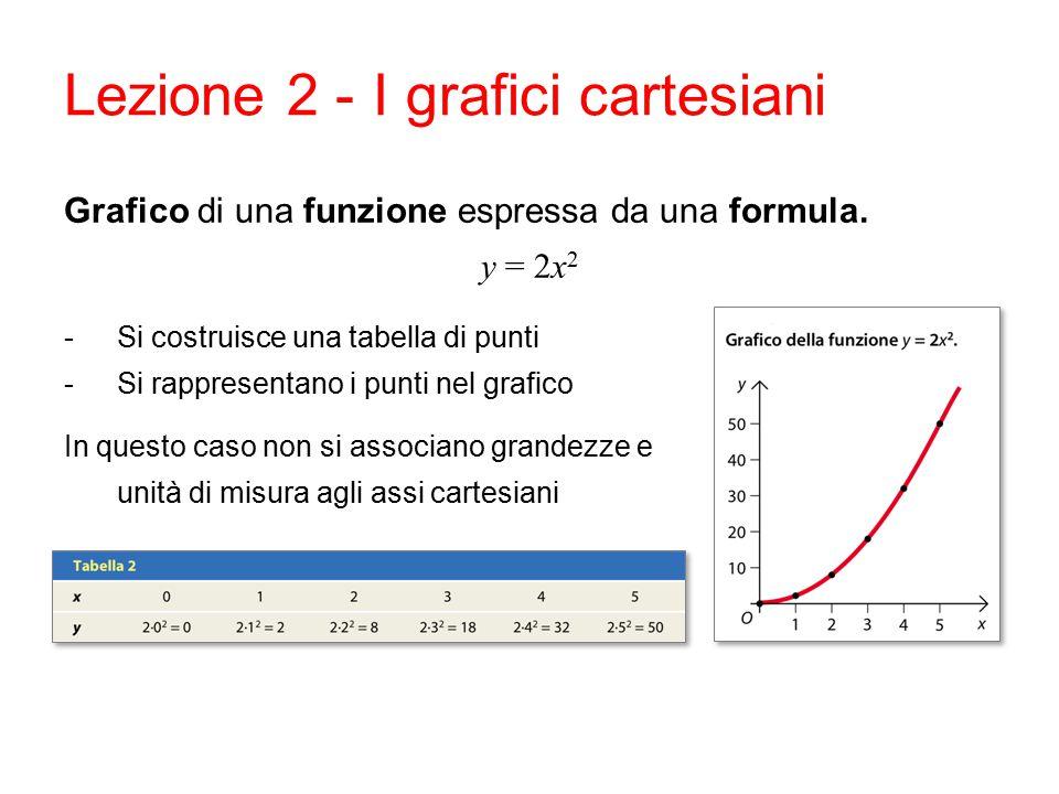 Lezione 2 - I grafici cartesiani Grafico di una funzione espressa da una formula. y = 2x 2 -Si costruisce una tabella di punti -Si rappresentano i pun