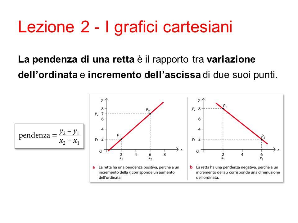Lezione 2 - I grafici cartesiani La pendenza di una retta è il rapporto tra variazione dell'ordinata e incremento dell'ascissa di due suoi punti.
