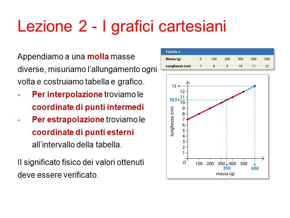 Lezione 2 - I grafici cartesiani Appendiamo a una molla masse diverse, misuriamo l'allungamento ogni volta e costruiamo tabella e grafico.