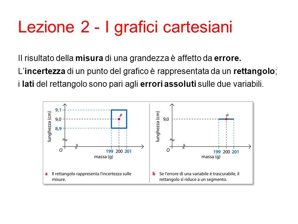 Lezione 2 - I grafici cartesiani Il risultato della misura di una grandezza è affetto da errore. L'incertezza di un punto del grafico è rappresentata
