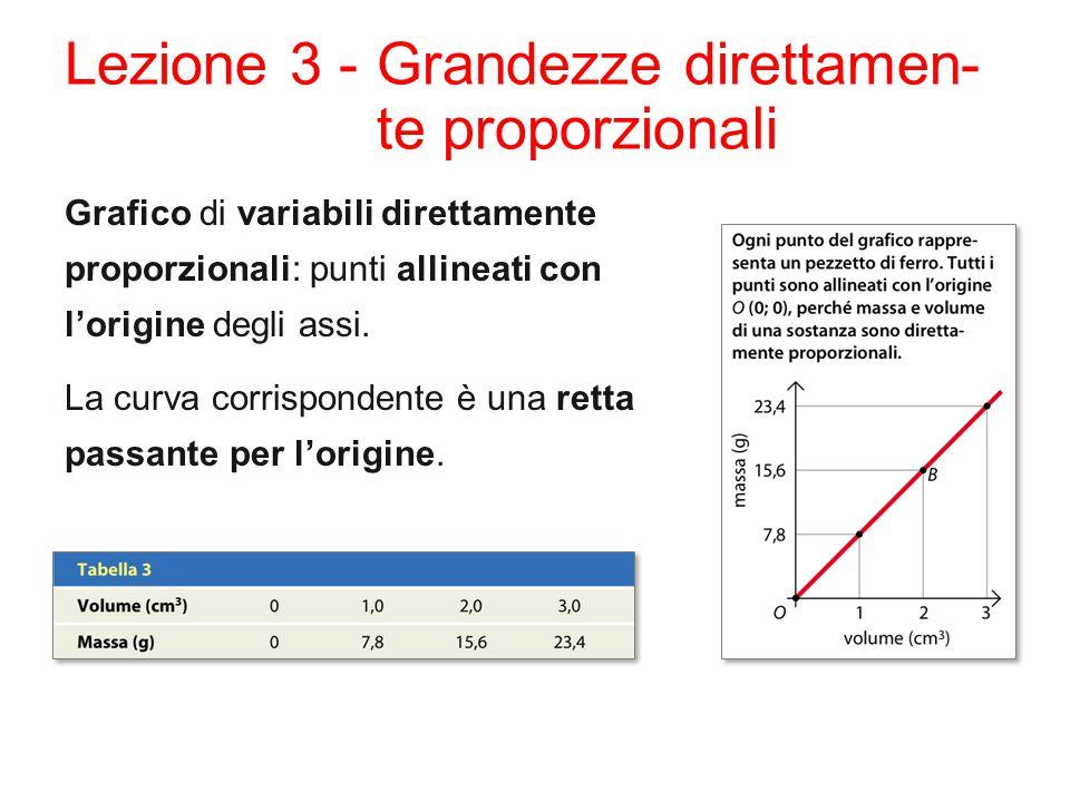 Lezione 3 - Grandezze direttamen- te proporzionali Grafico di variabili direttamente proporzionali: punti allineati con l'origine degli assi.