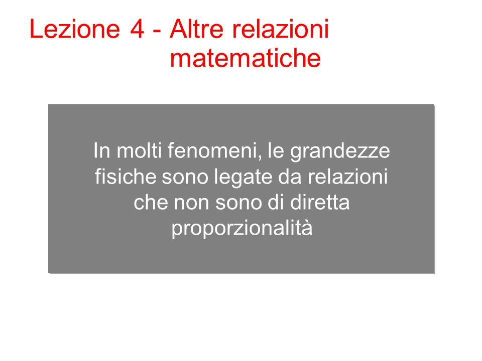In molti fenomeni, le grandezze fisiche sono legate da relazioni che non sono di diretta proporzionalità Lezione 4 - Altre relazioni matematiche