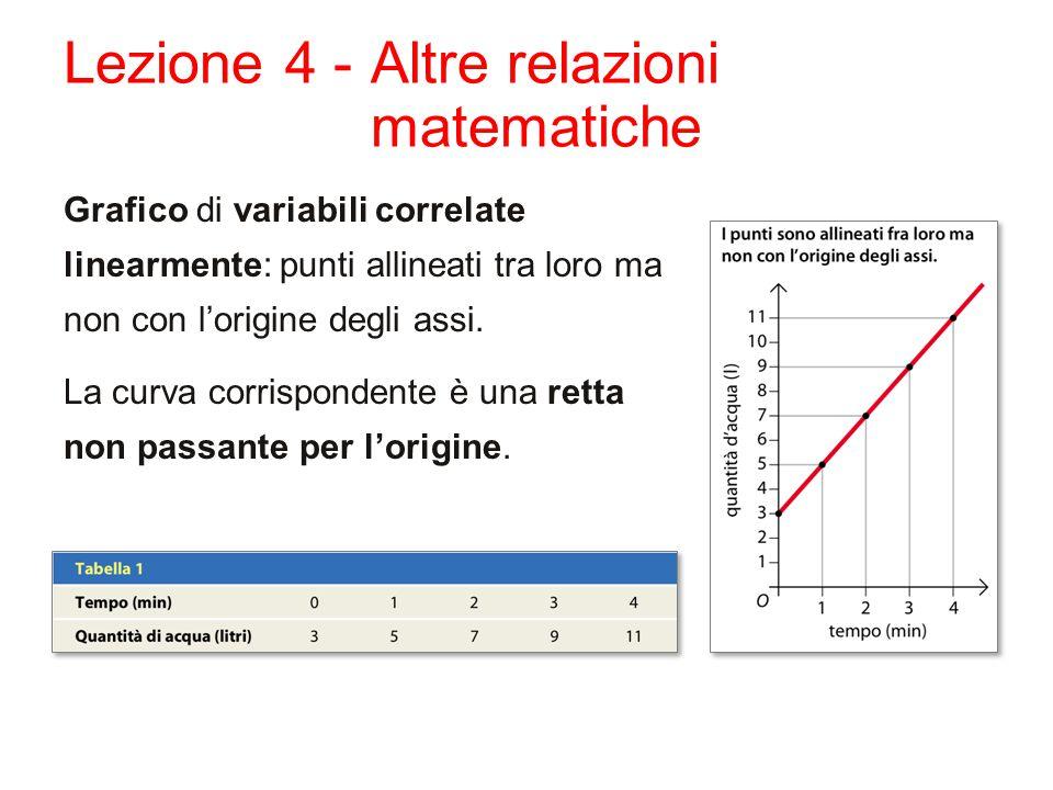 Lezione 4 - Altre relazioni matematiche Grafico di variabili correlate linearmente: punti allineati tra loro ma non con l'origine degli assi.