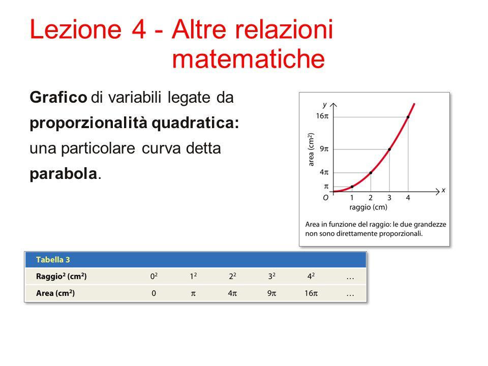 Lezione 4 - Altre relazioni matematiche Grafico di variabili legate da proporzionalità quadratica: una particolare curva detta parabola.