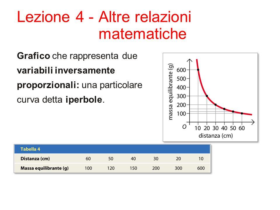 Lezione 4 - Altre relazioni matematiche Grafico che rappresenta due variabili inversamente proporzionali: una particolare curva detta iperbole.