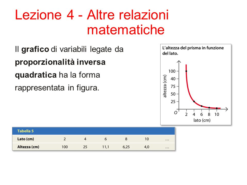 Lezione 4 - Altre relazioni matematiche Il grafico di variabili legate da proporzionalità inversa quadratica ha la forma rappresentata in figura.