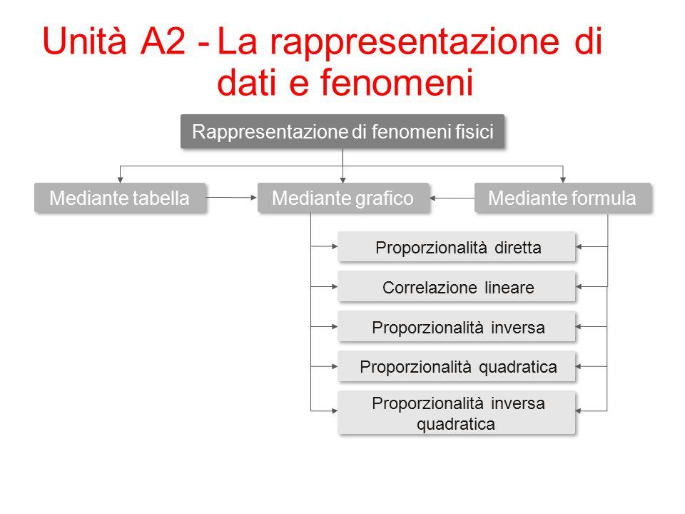 Unità A2 -La rappresentazione di dati e fenomeni Rappresentazione di fenomeni fisici Mediante tabella Proporzionalità diretta Mediante formula Mediante grafico Correlazione lineare Proporzionalità inversa Proporzionalità quadratica Proporzionalità inversa quadratica