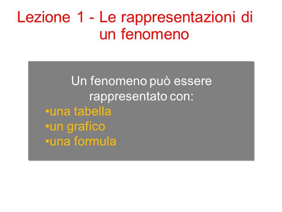 Lezione 1 - Le rappresentazioni di un fenomeno Un fenomeno può essere rappresentato con: una tabella un grafico una formula
