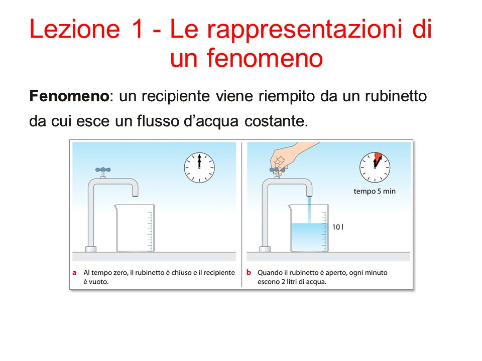 Lezione 1 -Le rappresentazioni di un fenomeno Fenomeno: un recipiente viene riempito da un rubinetto da cui esce un flusso d'acqua costante. Fenomeno: