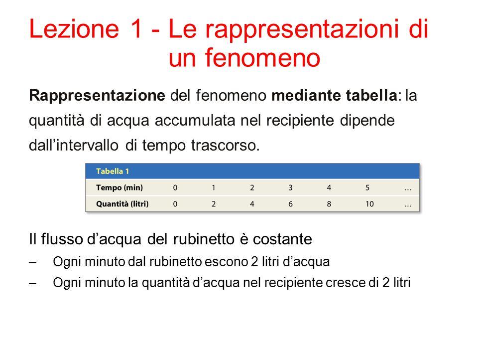Lezione 1 -Le rappresentazioni di un fenomeno Rappresentazione del fenomeno mediante tabella: la quantità di acqua accumulata nel recipiente dipende dall'intervallo di tempo trascorso.