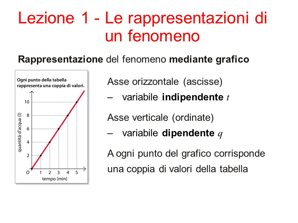 Lezione 1 -Le rappresentazioni di un fenomeno Rappresentazione del fenomeno mediante grafico Asse orizzontale (ascisse) –variabile indipendente t Asse verticale (ordinate) –variabile dipendente q A ogni punto del grafico corrisponde una coppia di valori della tabella