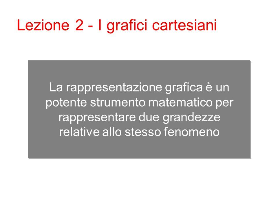 La rappresentazione grafica è un potente strumento matematico per rappresentare due grandezze relative allo stesso fenomeno Lezione 2 - I grafici cartesiani