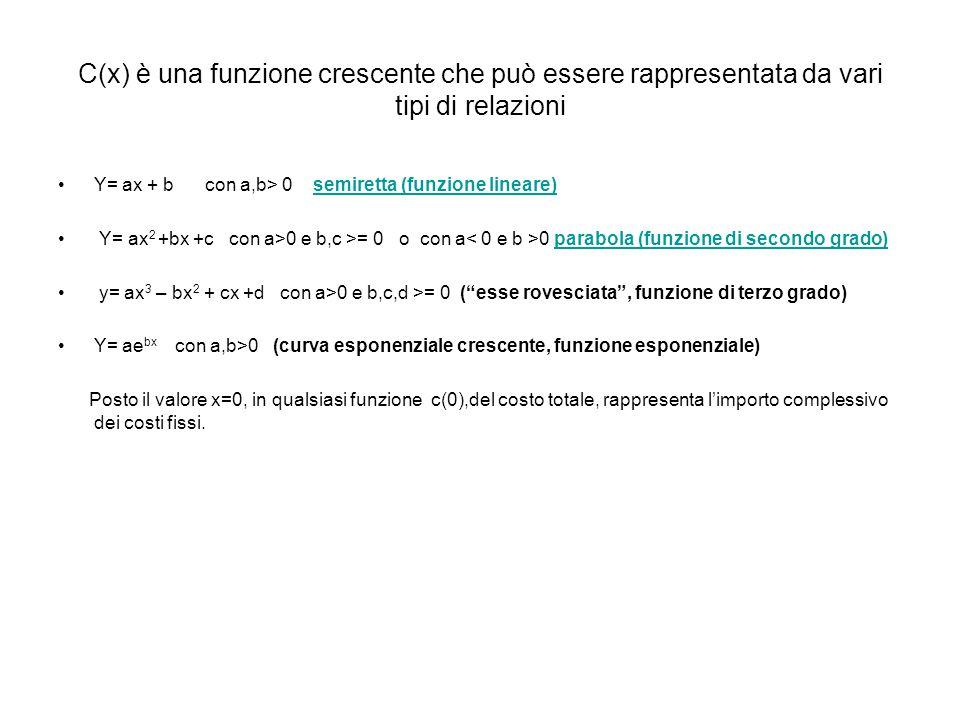 C(x) è una funzione crescente che può essere rappresentata da vari tipi di relazioni Y= ax + b con a,b> 0 semiretta (funzione lineare)semiretta (funzione lineare) Y= ax 2 +bx +c con a>0 e b,c >= 0 o con a 0 parabola (funzione di secondo grado)parabola (funzione di secondo grado) y= ax 3 – bx 2 + cx +d con a>0 e b,c,d >= 0 ( esse rovesciata , funzione di terzo grado) Y= ae bx con a,b>0 (curva esponenziale crescente, funzione esponenziale) Posto il valore x=0, in qualsiasi funzione c(0),del costo totale, rappresenta l'importo complessivo dei costi fissi.