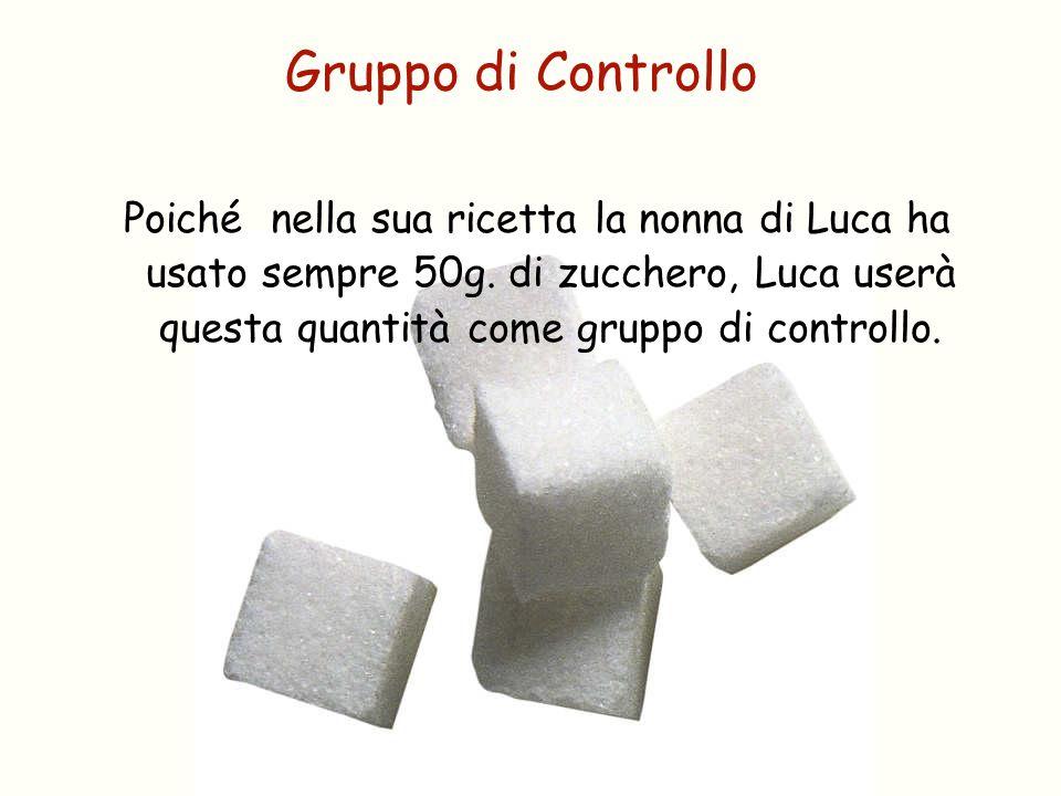 Poiché nella sua ricetta la nonna di Luca ha usato sempre 50g. di zucchero, Luca userà questa quantità come gruppo di controllo. Gruppo di Controllo